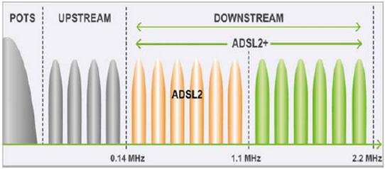 ADSL BW