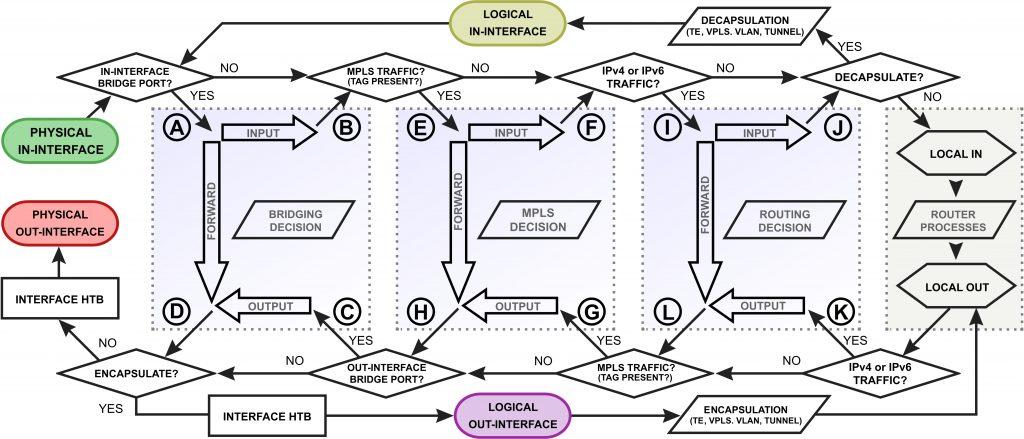 packet flow در میکروتیک